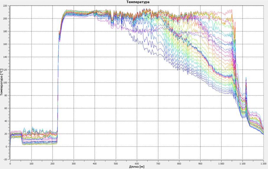 Распределенный мониторинг температуры с помощью кабелей-датчиков